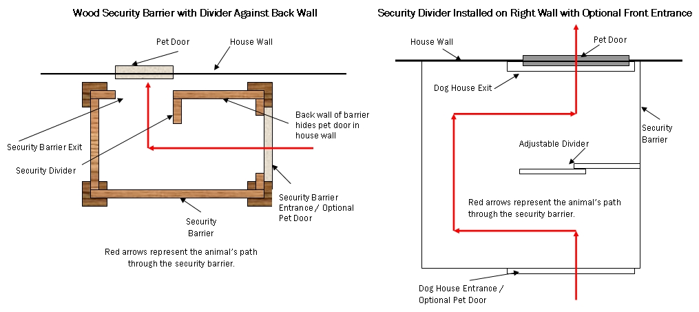 Hale Pet Door Peaked Roof Security Barrier