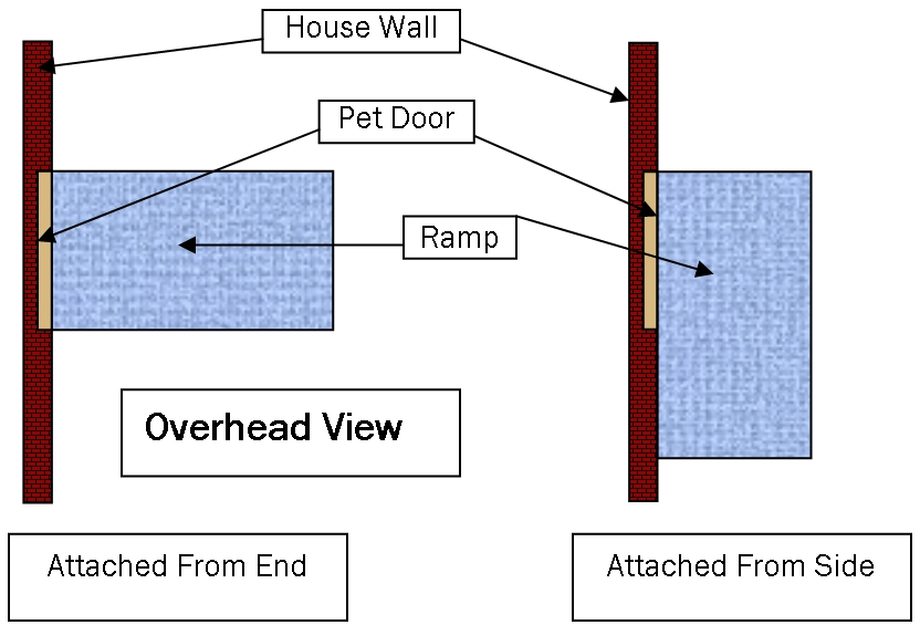 Hale Pet Door Ramp Attachment Location graphic